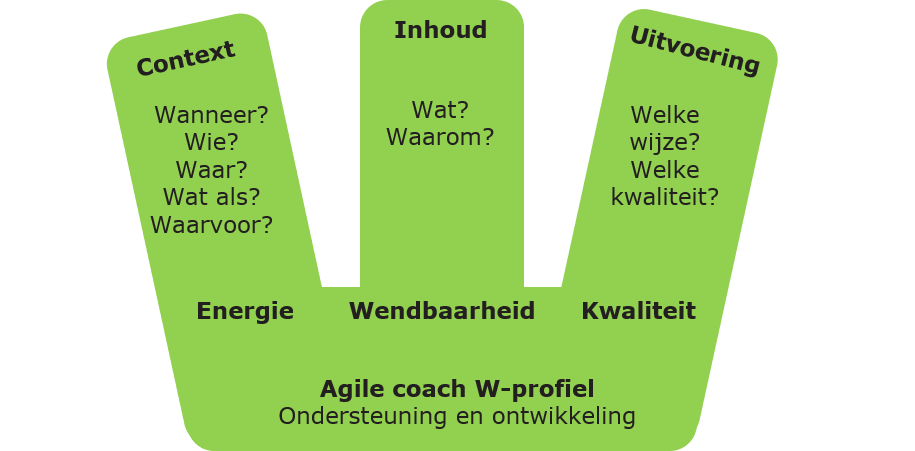 W-Profile of W-Shaped profiel.