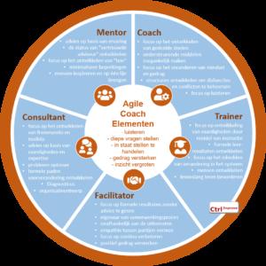Ctrl Improve - Agile Coach Elementen